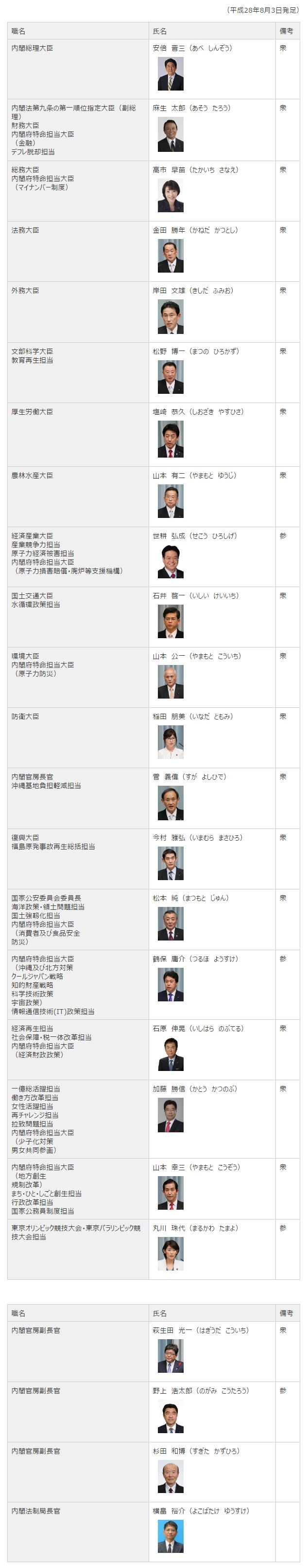 160803 第3次安倍第2次改造内閣 閣僚等名簿