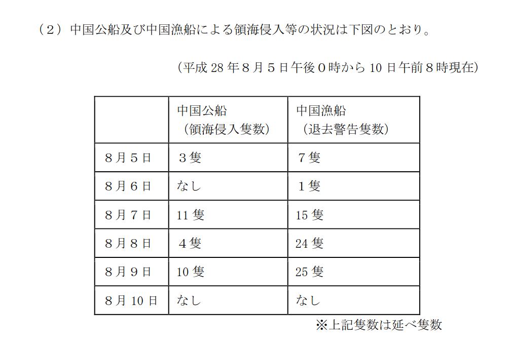 160810 尖閣諸島周辺海域における中国公船及び中国漁船の活動状況について_2_1