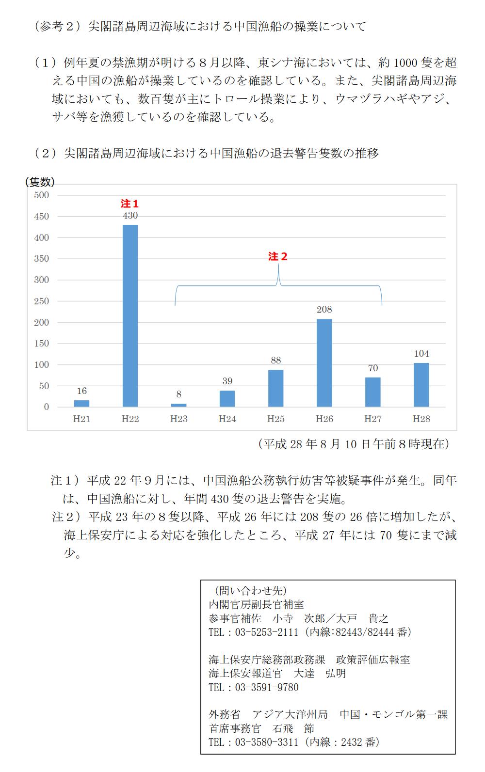160810 尖閣諸島周辺海域における中国公船及び中国漁船の活動状況について_7